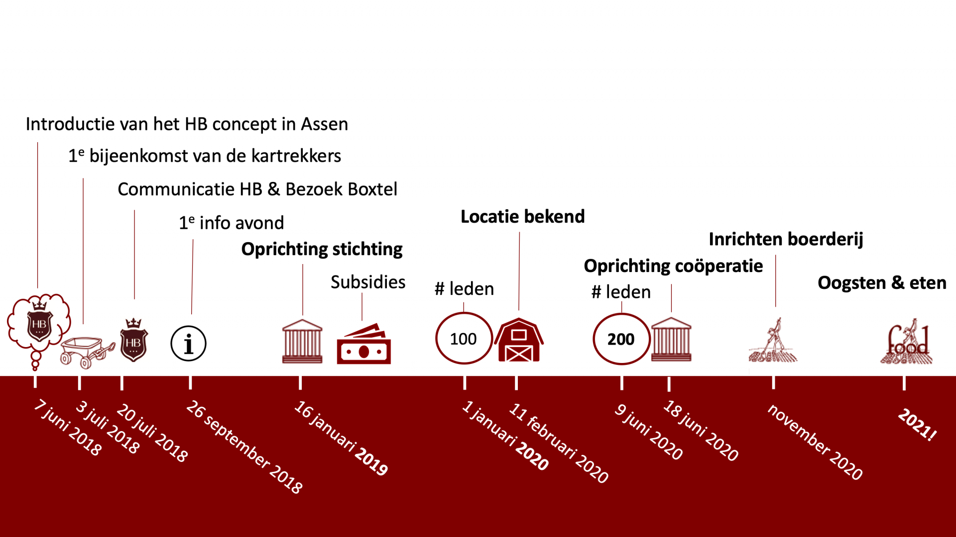 routekaart herenboeren Assen - Hof van Rhee